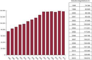 Evolución del número de estudios diagnósticos efectuados entre 1998 y 2012.