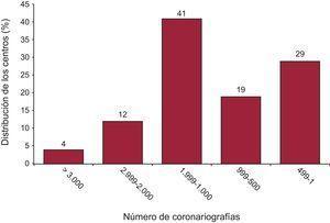 Distribución de centros según el número de coronariografías.