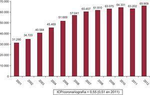 Evolución del número de intervención coronaria percutánea respecto a las coronariografías entre 2011 y 2012. ICP: intervención coronaria percutánea.