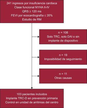 Diagrama de flujo de los pacientes incluidos en el estudio. DAI: desfibrilador automático implantable; FEVI: fracción de eyección del ventrículo izquierdo; NYHA: New York Heart Association; RM: resonancia magnética; TRC: terapia de resincronización cardiaca; TRC-D: terapia de resincronización cardiaca con desfibrilador.
