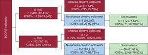 Pacientes de alto o muy alto riesgo para SCORE calibrado según alcancen o no objetivos terapéuticos de colesterol y estén o no en tratamiento hipolipemiante. IC95%: intervalo de confianza del 95%.