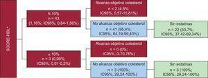 Pacientes de alto o muy alto riesgo para SCORE con colesterol unido a lipoproteínas de alta densidad según alcancen o no objetivos terapéuticos de colesterol y estén o no en tratamiento hipolipemiante. IC95%: intervalo de confianza del 95%; SCORE-HDL: SCORE con colesterol unido a lipoproteínas de alta densidad. *Valores de colesterol unido a lipoproteínas de alta densidad perdidos e imputados según técnicas descritas en «Métodos».