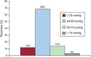 Distribución porcentual de pacientes con estenosis residual a la salida del ventrículo derecho según la gravedad de la obstrucción medida con ecocardiografía Doppler.