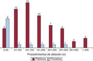 Número de laboratorios de electrofisiología del registro nacional, según el número de procedimientos de ablación realizados durante 2012.