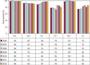 Evolución desde 2006 del porcentaje de éxito de la ablación con catéter según el sustrato tratado. ICT: istmo cavotricuspídeo; NAV: nódulo auriculoventricular; TA: taquicardia auricular; TIN: taquicardia intranodular; TVI: taquicardia ventricular idiopática; VAC: vías accesorias.