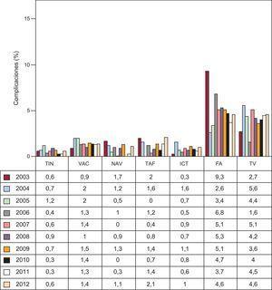 Porcentaje de complicaciones mayores de la ablación con catéter según el sustrato tratado, desde 2003. FA: fibrilación auricular; ICT: istmo cavotricuspídeo; NAV: nódulo auriculoventricular; TAF: taquicardia auricular focal; TIN: taquicardia intranodular; TV: taquicardia ventricular; VAC: vías accesorias.