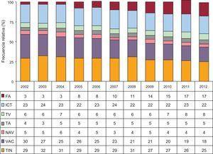 Evolución de la frecuencia relativa de los diferentes sustratos tratados desde 2002. FA: fibrilación auricular; ICT: istmo cavotricuspídeo; NAV: nódulo auriculoventricular; TA: taquicardia auricular; TIN: taquicardia intranodular; TV: taquicardia ventricular; VAC: vías accesorias.