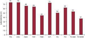 Número de laboratorios de electrofisiología participantes en el Registro Nacional que abordan cada uno de los diferentes sustratos. FA: fibrilación auricular; ICT: istmo cavotricuspídeo; NAV: nódulo auriculoventricular; TAF: taquicardia auricular focal; TAM: taquicardia auricular macrorreentrante; TIN: taquicardia intranodular; TV-IAM: taquicardia ventricular relacionada con cicatriz tras infarto agudo de miocardio; TV-NIAM: taquicardia ventricular no relacionada con cicatriz tras infarto; TVI: taquicardia ventricular idiopática; VAC: vías accesorias.