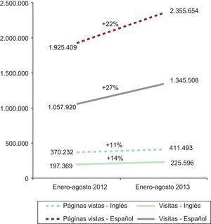Evolución de visitas y páginas consultadas de la web de Revista Española de Cardiología. Comparación del periodo enero-agosto de 2012 y 2013.