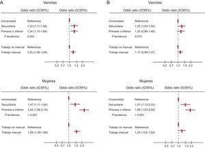 Odds ratio de síndrome metabólico (A) y síndrome metabólico premórbido (B), según nivel educativo y tipo de ocupación, por sexo. Los resultados están ajustados por edad. IC95%: intervalo de confianza del 95%.