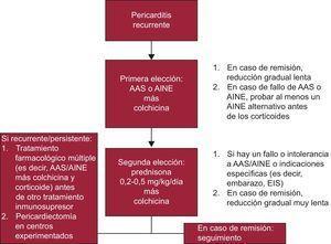 Algoritmo práctico para la pericarditis recurrente (véase información detallada en el texto). AAS: ácido acetilsalicílico; AINE: antiinflamatorio no esteroideo; EIS: enfermedades inflamatorias sistémicas.