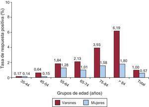 Tasa de respuestas positivas, según grupos etarios, a la pregunta sobre «antecedentes de infarto de miocardio en los últimos 12meses» de la encuesta de población del Instituto Nacional de Estadística (2011-2012).