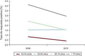Diferencia entre 2006 y 2012 en las tasas de respuestas positivas, según grupos etarios, a la pregunta sobre «antecedentes de infarto de miocardio en los últimos 12meses» de las encuestas de población del Instituto Nacional de Estadística.