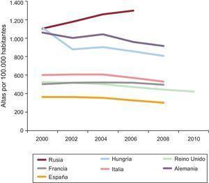 Evolución de las tasas de altas hospitalarias por enfermedad coronaria en varios países europeos durante la última década.