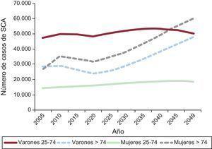 Estimación del número de síndromes coronarios agudos esperables desde 2005 a 2049 según sexo y grupo etario en la población española. Reproducido con permiso de Dégano et al15. SCA: síndrome coronario agudo.