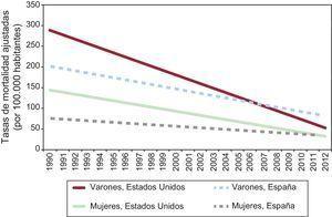 Tasa de mortalidad por infarto de miocardio observada (1990-2006) y estimada (2007) en Estados Unidos y España. Reproducido con permiso de Orozco-Beltrán et al28.