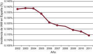 Evolución de la incidencia de infarto agudo de miocardio durante el periodo 2002-2011. Dentro de una tendencia descendente general, cabe resaltar la disminución producida entre 2005-2006 y 2010-2011, años en los que se aplicaron sendas leyes antitabaco. IAM: infarto agudo de miocardio.
