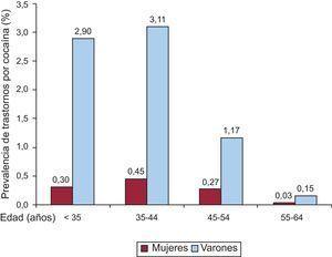 Distribución por grupos de edad y sexo de la prevalencia de trastornos por consumo de cocaína entre los pacientes hospitalizados en la muestra de 87 hospitales de España durante el periodo 2008-2010.