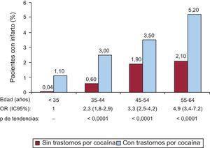 Frecuencia de infarto de miocardio en pacientes con y sin trastornos por consumo de cocaína según grupos de edad. Se exponen las odds ratio de cada grupo de edad en comparación con el de 18-34 años y el valor de p de tendencias (χ2). IC95%: intervalo de confianza del 95%; OR: odds ratio.