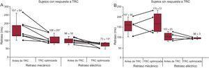 Cambios en los tiempos de movimiento mecánico máximo y activación eléctrica después de la terapia de resincronización cardiaca de los pacientes con respuesta (A) y sin respuesta (B). TRC: terapia de resincronización cardiaca. Los datos expresan media ± desviación estándar. * p < 0,05 para la disfunción ventricular izquierda tras la terapia de resincronización cardiaca optimizada frente a la disfunción ventricular izquierda antes de dicha terapia.
