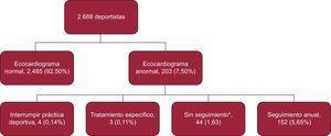 Diagrama de flujo que muestra el diseño del estudio, los resultados de la ecocardiografía y la conducta seguida. *Deportistas con insuficiencia tricuspídea o mitral ligera.