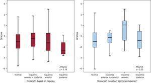 Rotación basal en reposo y en ejercicio máximo de pacientes con ecocardiografía de ejercicio normal y pacientes con respuesta isquémica a la ecocardiografía de ejercicio en los territorios de la circulación coronaria posterior, anterior o anterior + posterior. Se presentan los valores de mediana [intervalo intercuartílico]. ANOVA: análisis de la varianza: NS: no significativo. *Rotación basal en ejercicio máximo en: normal frente a isquemia anterior, p = 0,003; anterior + posterior frente a isquemia anterior, p = 0,05; isquemia posterior frente a anterior, p = 0,06; otras comparaciones entre grupos, p = NS.