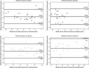 Análisis de Bland-Altman de la variabilidad intraobservador para la evaluación de la rotación apical y basal en reposo y durante el ejercicio. DE: desviación estándar.