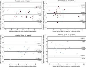 Análisis de Bland-Altman de la variabilidad interobservador para la evaluación de la rotación apical y basal en reposo y durante el ejercicio. DE: desviación estándar.