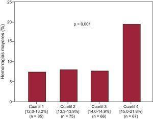 Complicaciones hemorrágicas mayores según los cuartiles del ancho de distribución eritrocitaria.
