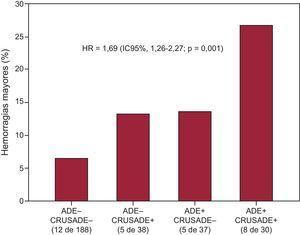 Adición de los valores del ancho de distribución eritrocitaria a la puntuación de riesgo CRUSADE para la estratificación del riesgo de hemorragia mayor. Las tasas de hemorragia mayor fueron significativamente superiores con el aumento de las puntuaciones combinadas. ancho de distribución eritrocitaria (–): ≤ 14,9%;ancho de distribución eritrocitaria (+): >14,9%; CRUSADE (+): >40 puntos (riesgo alto de hemorragia);CRUSADE (–): < 40 puntos (sin riesgo alto de hemorragia). Hazard ratio por categoría y ajustada por edad (años) y fracción de eyección del ventrículo izquierdo >50%. ADE: ancho de distribución eritrocitaria; IC95%: intervalo de confianza del 95%; HR: hazard ratio.