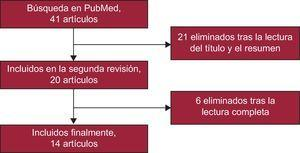Diagrama de flujo de la revisión sistemática realizada y selección final de los artículos incluidos en el metanálisis.