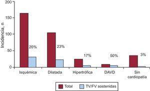 Comparación de la incidencia de arritmias ventriculares sostenidas en función del tipo de cardiopatía. En cada pareja de columnas se representa el número total de pacientes y el de pacientes con episodios. DAVD: displasia arritmogénica de ventrículo derecho; FV: fibrilación ventricular; TV: taquicardia ventricular.