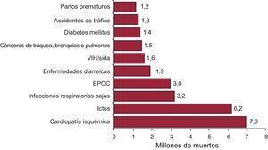Principales causas de muerte en el mundo en 2011. EPOC: enfermedad pulmonar obstructiva crónica; VIH: virus de la inmunodeficiencia humana. Adaptada de la Organización Mundial de la Salud8.