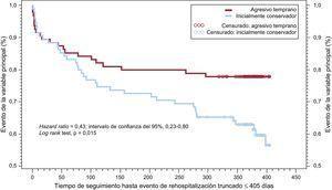 Curvas de supervivencia de Kaplan-Meier de la variable de valoración principal (mortalidad por todas las causas, reinfarto, ictus invalidante y rehospitalización por causa cardiovascular o hemorragia) en pacientes con infarto agudo de miocardio sin elevación del segmento ST (elevación de troponina al ingreso) asignados aleatoriamente a una estrategia invasiva temprana o selectiva. Datos tomados de Savonitto et al10, reproducido con permiso de Savonitto7.