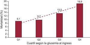 Mortalidad por cualquier causa durante el seguimiento (p=0,007). Q1, cuartil 1; Q2, cuartil 2; Q3, cuartil 3; Q4, cuartil 4.