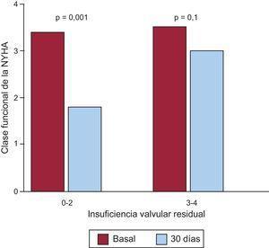 Relación entre la mejora de la clase funcional y el grado de insuficiencia valvular residual. NYHA: New York Heart Association.