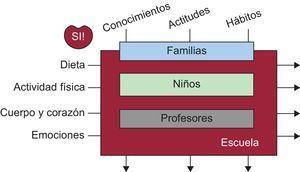 Esquema de implementación del programa SI! (Salud Integral).