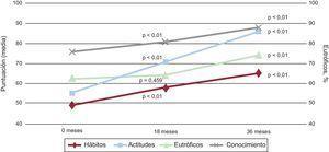 Cambios en los índices de conocimiento, actitudes y hábitos de niños, padres y profesores en el periodo de estudio de 18 meses.