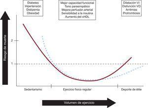 Asociación entre la cantidad de ejercicio y el riesgo de muerte. En los cuadros superiores se resumen los principales determinantes por los que cada nivel de ejercicio condiciona cada riesgo. La línea de puntos expresa la posibilidad de reducir el riesgo de muerte o complicaciones con programas de cribado y seguimiento de los deportistas con alta carga de entrenamiento. cHDL: colesterol unido a lipoproteínas de alta densidad; VD: ventrículo derecho; VI: ventrículo izquierdo.