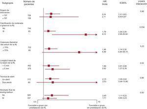 Comparación del fallo en el vaso diana entre los subgrupos. HR: razón de riesgos; IC95%: intervalo de confianza del 95%; RL: rama lateral.