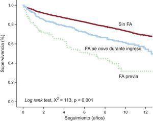Método de supervivencia de Kaplan-Meier que muestra la mortalidad tras el alta por cualquier causa estratificada según la presencia de fibrilación auricular previa y de novo durante el ingreso. FA: fibrilación auricular.