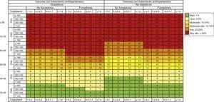 Riesgo absoluto a 10 años de un primer evento cardiovascular mortal o no mortal. Varones con tratamiento antihipertensivo. PAD: presión arterial diastólica; PAS: presión arterial sistólica. Esta figura se muestra a todo color solo en la versión electrónica del artículo.