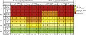 Riesgo absoluto a 10 años de un primer evento cardiovascular mortal o no mortal. Mujeres con tratamiento antihipertensivo. PAD: presión arterial diastólica; PAS: presión arterial sistólica. Esta figura se muestra a todo color solo en la versión electrónica del artículo.