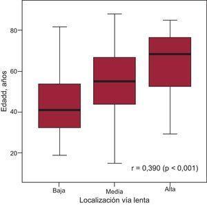 Correlación entre edad y localización de la vía lenta nodular (sitio efectivo de ablación) en la estructura del nódulo auriculoventricular (r=0,390; p<0,001).