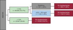 Clasificación de los pacientes de alto riesgo candidatos a recibir tratamiento hipolipemiante siguiendo la guía estadounidense. ASCVD: atherosclerotic cardiovascular disease; cLDL: colesterol unido a lipoproteínas de baja densidad.