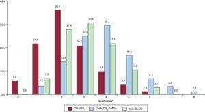 Distribución de los pacientes (porcentaje) por la puntuación en cada escala de riesgo. CHADS2: insuficiencia cardiaca congestiva, hipertensión, edad, diabetes, ictus (doble); CHA2DS2-VASc: insuficiencia cardiaca congestiva, hipertensión, edad ≥ 75 (doble), diabetes, ictus (doble), enfermedad vascular y categoría de sexo (mujeres); HAS-BLED: hipertensión, función renal/hepática anormal, ictus, antecedentes de hemorragia o predisposición a ella, labilidad de la razón internacional normalizada, edad > 65 años y toma concomitante de fármacos o alcohol.