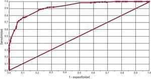 Curva receiver operating characteristic que compara la estimación del grado de control de la razón internacional normalizada por número de controles frente al método de Rosendaal.
