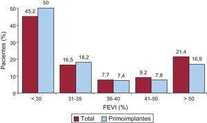 Fracción de eyección del ventrículo izquierdo de los pacientes del registro (total y primoimplantes). FEVI: fracción de eyección del ventrículo izquierdo.