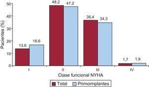 Clase funcional de la New York Heart Association de los pacientes del registro total y los primoimplantes. NYHA: New York Heart Association.