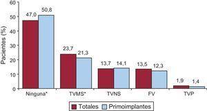 Distribución de arritmias que motivaron implante (primoimplante y totales). FV: fibrilación ventricular; TVMS: taquicardia ventricular monomorfa sostenida; TVNS: taquicardia ventricular no sostenida; TVP: taquicardia ventricular polimorfa. *p<0,001.